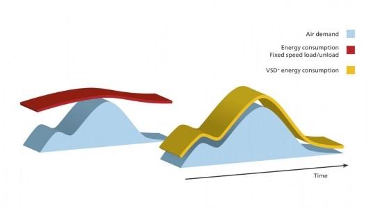 阿特拉斯·科普柯在压缩空气行业中的变速驱动解决方案
